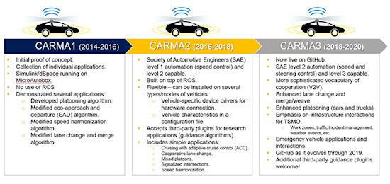 CARMA Evolution. Visual representation of the evolution of the CARMA platform, CARMA1, CARMA2, and CARMA3. The illustration is divided into three boxes each assigned a time frame from the CARMA evolution ranging between year 2014 and year 2020. Located above all boxes is an illustration of an automated vehicle. All vehicles have two yellow circles surrounding the car, a gray signal on top of the car, and blue waves. These symbols indicate the car is connected to other vehicles or infrastructure.  The leftmost box highlights achievements of CARMA1. From 2014 to 2016, the initial proof of concept of CARMA1 was created and individual applications were collected. At the time, Simulink/dSpace was running on MicroAutobox without the use of ROS. CARMA1 demonstrated several applications: a developed platooning algorithm, modified eco-approach and departure (EAD) algorithm, modified speed harmonization algorithm, and modified lane change and merge algorithm.  The middle box represents CARMA2 activities that took place from 2016 to 2018. During this time CARMA2 vehicles met the standards for the Society of Automotive Engineers (SAE) level 1 automation (speed control) and were level 2 capable. CARMA2 was built on top of an ROS and is flexible. It can be installed on several types or modes of vehicles and includes vehicle-specific device drivers for hardware connection and vehicle characteristics in a configuration file. The platform also accepts third-party plugins for research applications (guidance algorithms). CARMA2 includes the following simple applications: cruising with adaptive cruise control (ACC), cooperative lane change, mixed platoons, signalized intersections, and speed harmonization. The rightmost box represents CARMA3 activities that will take place from 2018 to 2020. CARMA3 is now live on Github and qualifies as SAE level 2 automation (speed and steering control) and as level 3 capable. The platform has a more sophisticated vocabulary of cooperation, V2V, and has enhanced lane change, merge, weave, and car and truck platooning. CARMA3 has an emphasis on infrastructure interactions for Transportation Systems Management and Operations (TSMO) including work zones, traffic incident management, weather events, etc. The platform is designed for emergency vehicle applications and interactions as well. The platform continues to evolve on GitHub through 2018 while welcoming additional third-party guidance plugins.